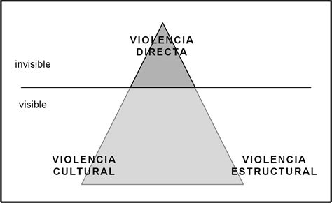File:Triangulo galtung