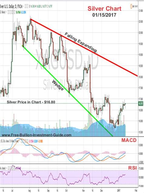 Waiting on Time (plus) Precious Metals Review and Outlook