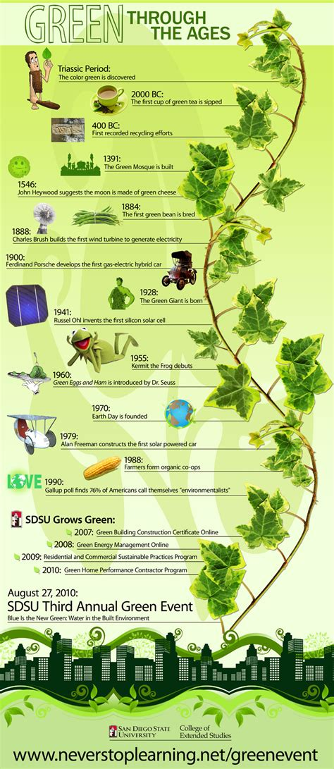 Green through the Ages Infographic - Infographics Showcase