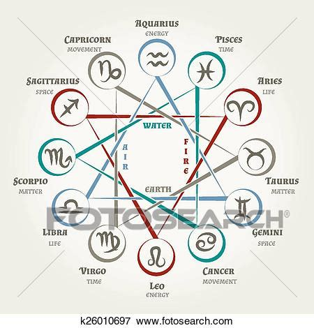 Astrology circle with zodiac signs, planets symbols and