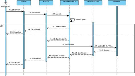 IS480 Team wiki: 2011T2 redSpot Sequence Diagram - IS480