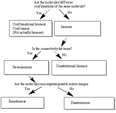 Difference Between Constitutional Isomers and